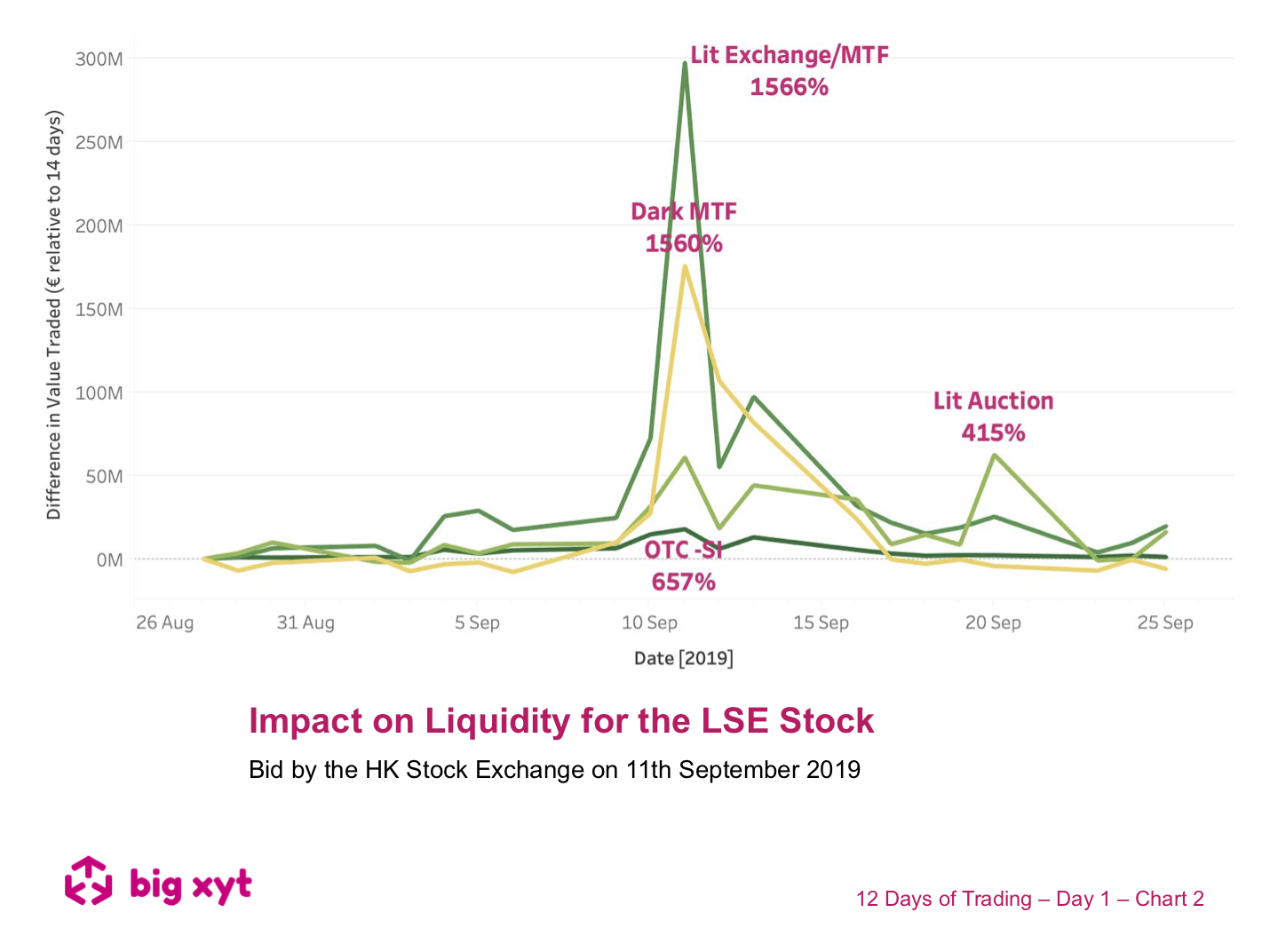 12 Days Of Trading Day 1 Of 12 Impact On Liquidity For The Lse Stock Big Xyt