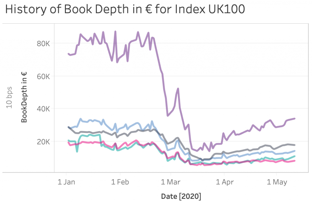 Book depth at LSE for UK large caps from January to May 2020
