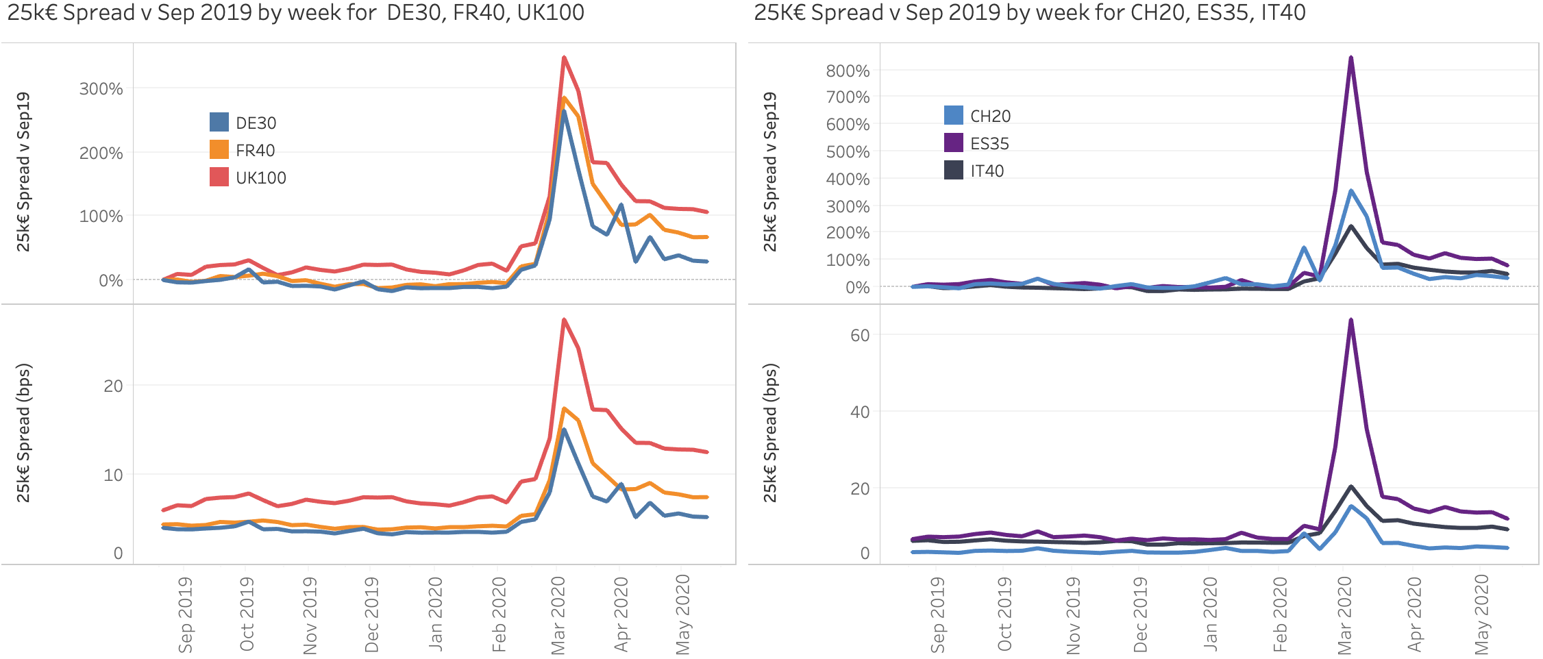 Equity Spreads from 2019 to 2020 during Covid