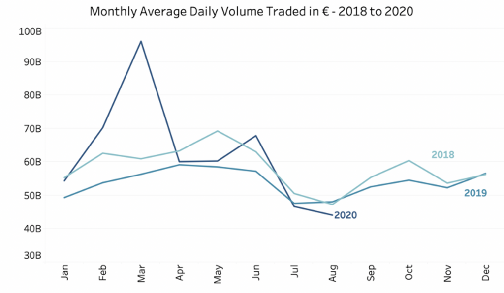 Monthly Average Daily Volume Traded from 2018 to 2020