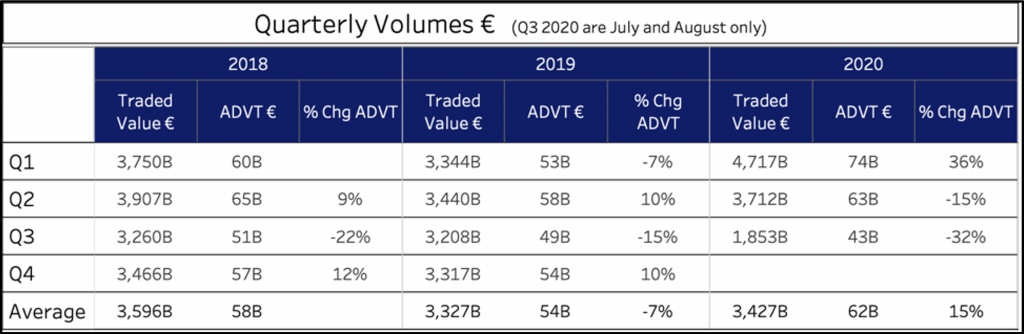 Europe Quarterly Volumes 2018 to 2020