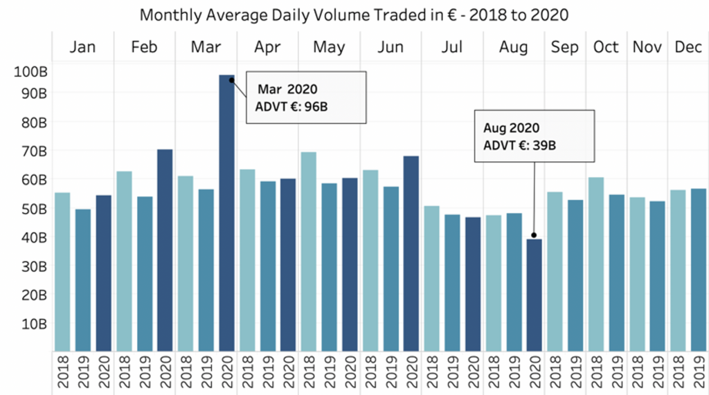 Europe Monthly Average Daily Volume Traded from 2018 to 2020